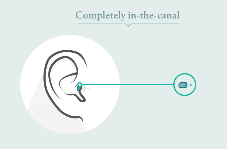completely in the canal hearing aids